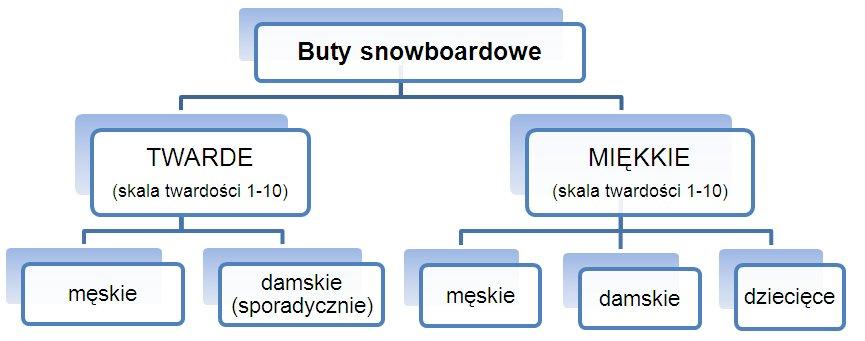 Jakie Buty Snowboardowe Kupic Jakkupowac Pl Poradniki Zakupowe