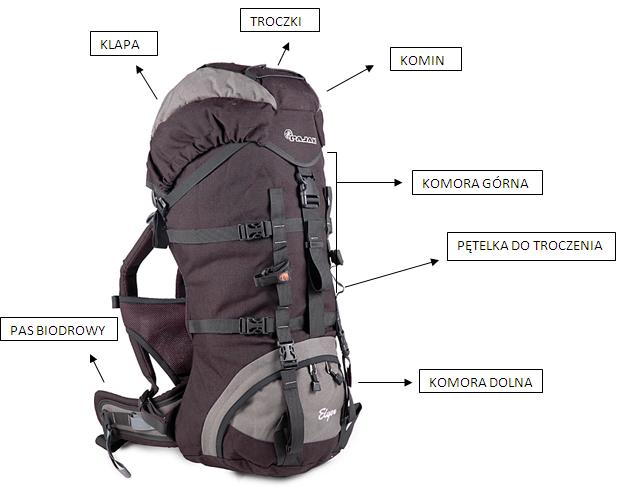 1b4625232dd01 Jaki plecak turystyczny kupić? - jakkupowac.pl
